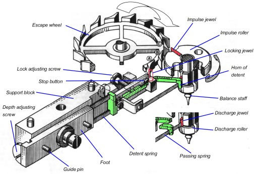 Figure 2: Perspective diagram of escapement