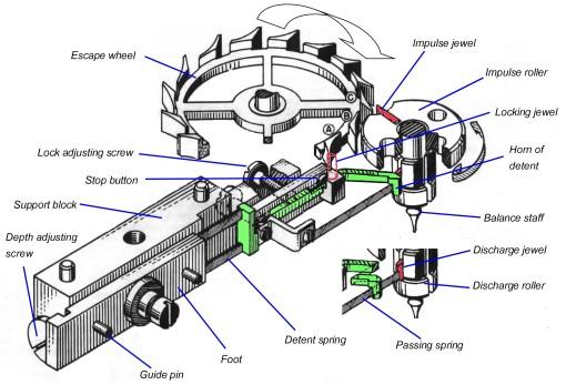 Figure 2: Perspective diagram of escapement