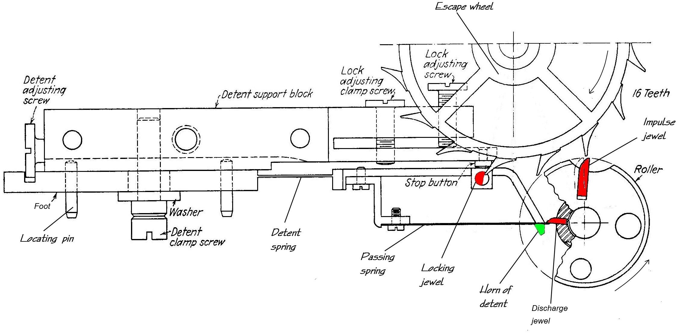 4  hamilton model 21 escapement